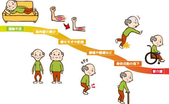 運動不足と要介護のイラスト
